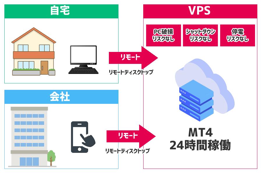 FX専用VPSのメリット