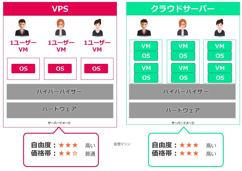 VPSとクラウドサーバーとの違い
