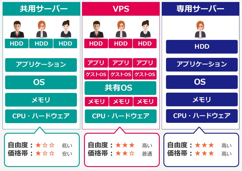VPSと専用サーバー、共用サーバーとの違い