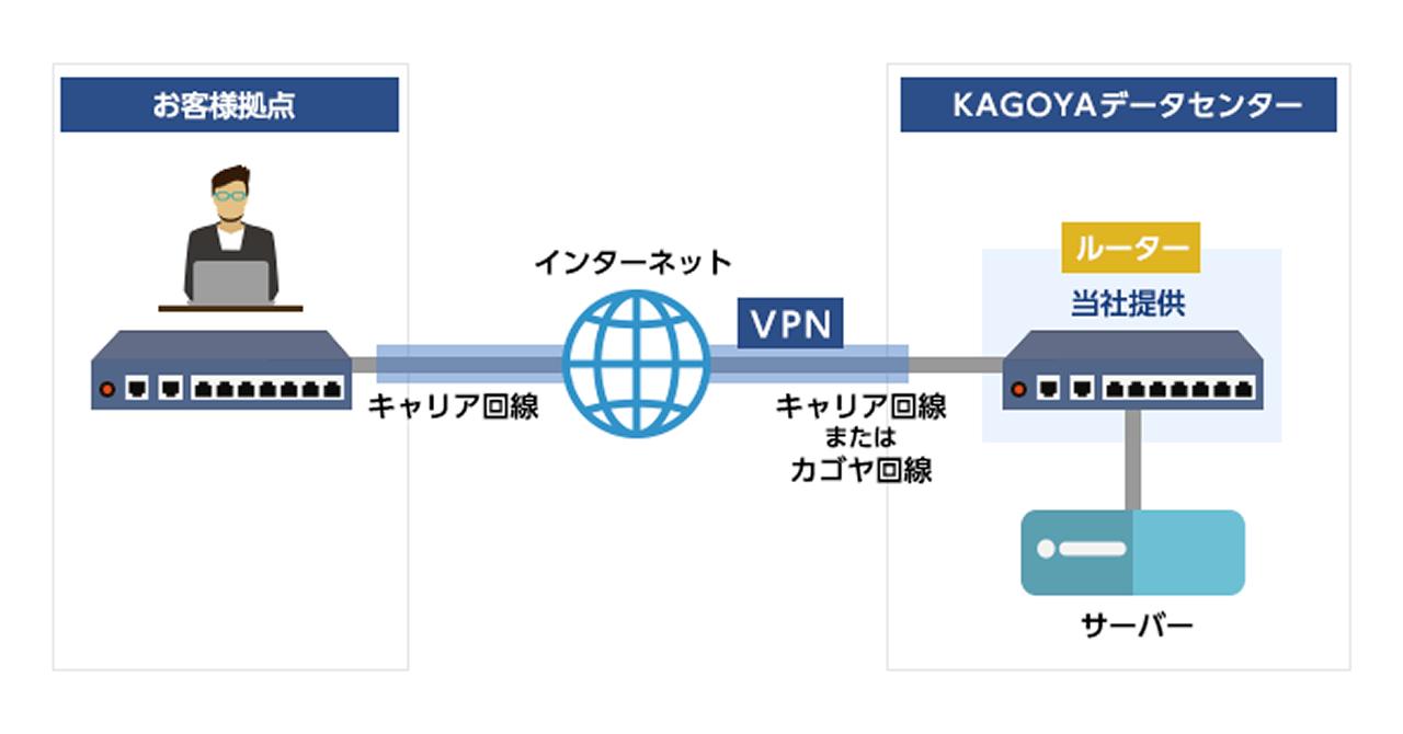 KAGOYA FLEXがデータセンターとのVPN接続が可能になるルーターオプションを追加
